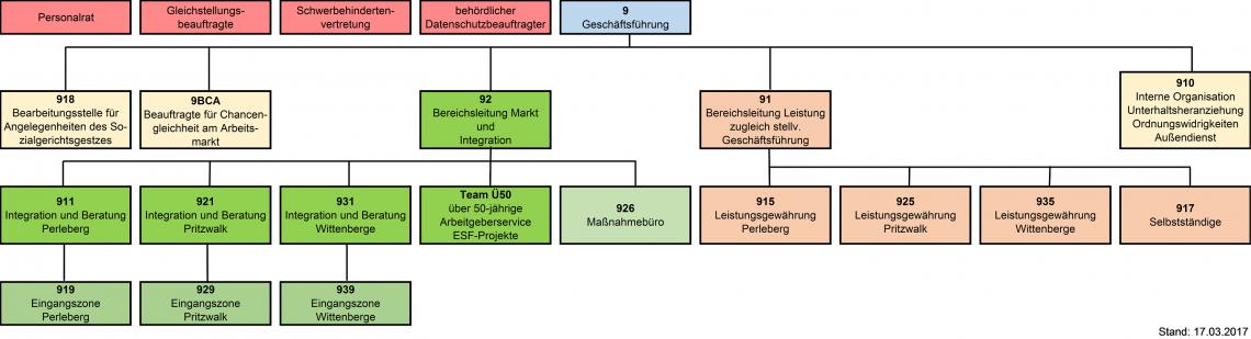 170317_Organigramm